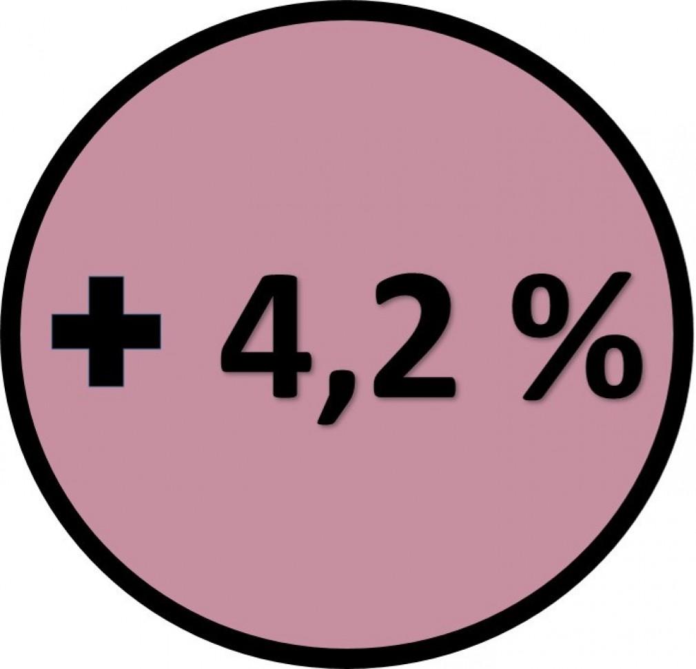 +4,2 %